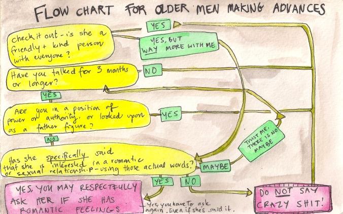 flow chart for older men making advances.jpeg